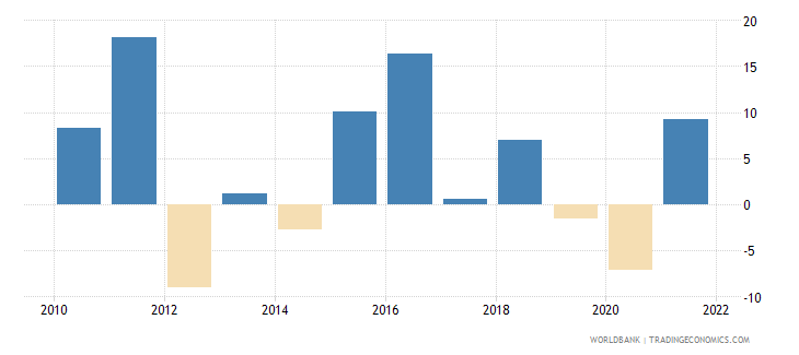 kosovo gross capital formation annual percent growth wb data