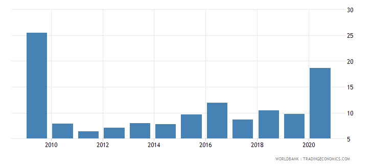 kosovo total debt service percent of exports of goods services and income wb data