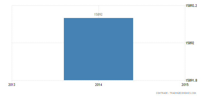 Laos exports of tungsten (wolfram) & articles, including