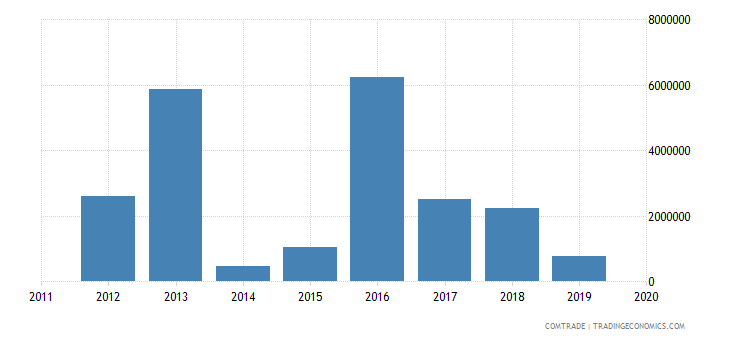 Laos imports of machinery for the industrial preparation of