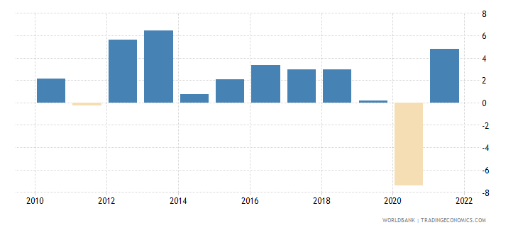 latvia household final consumption expenditure annual percent growth wb data