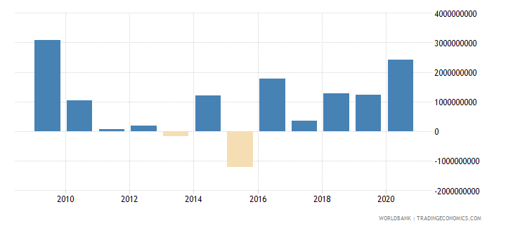 latvia net incurrence of liabilities total current lcu wb data