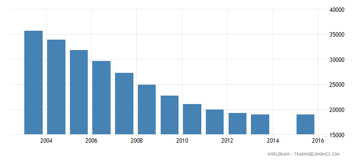 latvia population age 14 total wb data