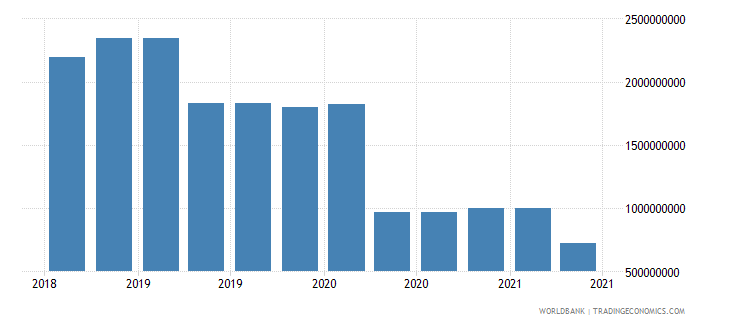 lebanon 10_insured export credit exposures short term bu wb data