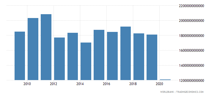 lebanon exports of goods and services constant lcu wb data