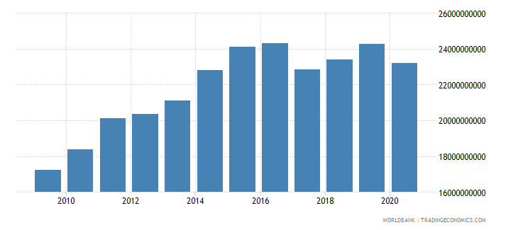 lesotho gross domestic income constant lcu wb data