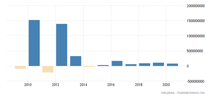 liberia foreign direct investment net outflows bop current us$ wb data