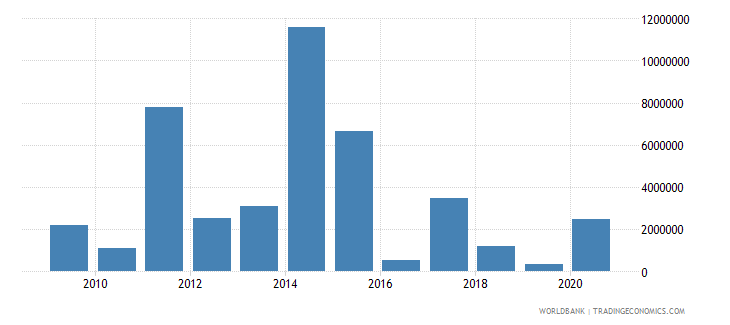 liberia net bilateral aid flows from dac donors canada us dollar wb data
