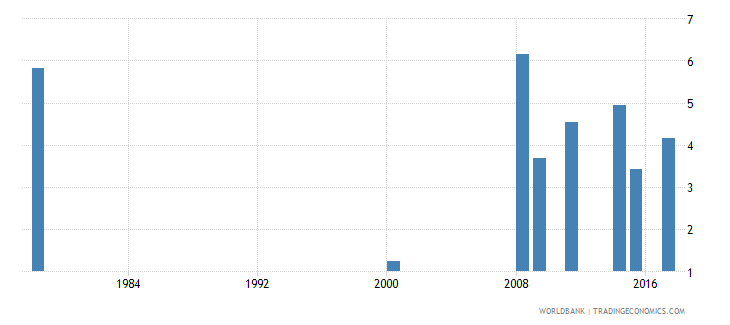liberia percentage of repeaters in lower secondary general education all grades male percent wb data