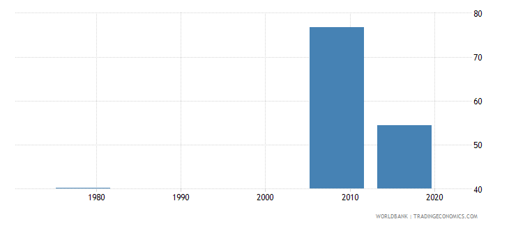 liberia persistence to grade 5 female percent of cohort wb data