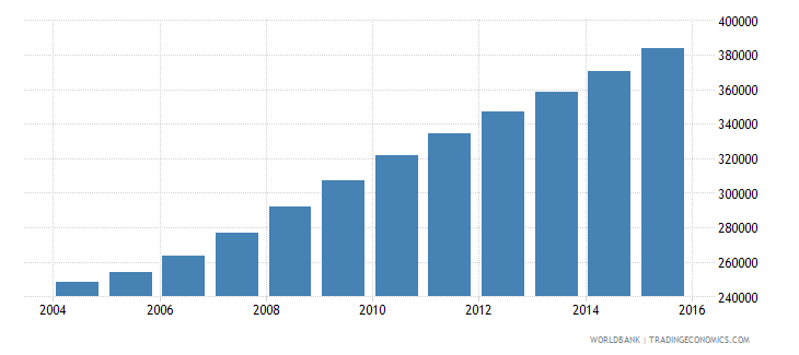 liberia population ages 10 15 female wb data