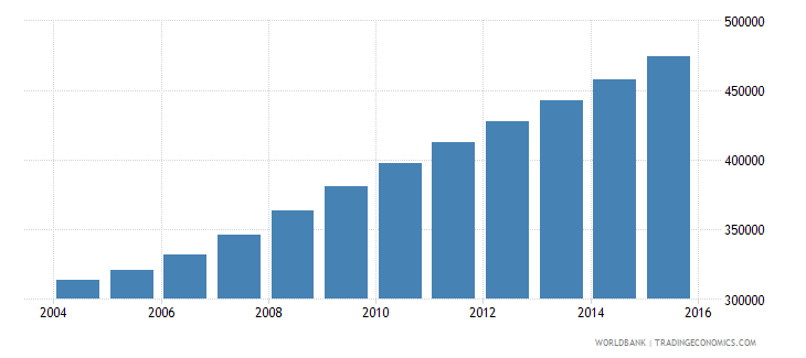 liberia population ages 11 18 female wb data