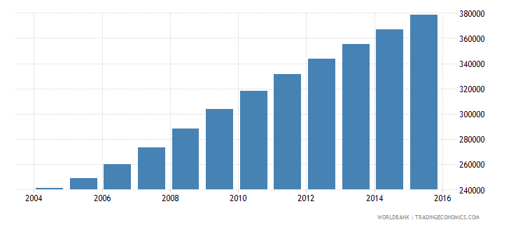 liberia population ages 6 10 female wb data