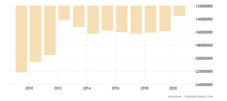 liberia terms of trade adjustment constant lcu wb data