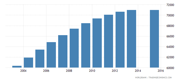 libya population age 3 female wb data
