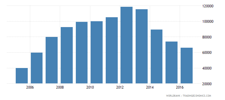 libya total reserves wb data