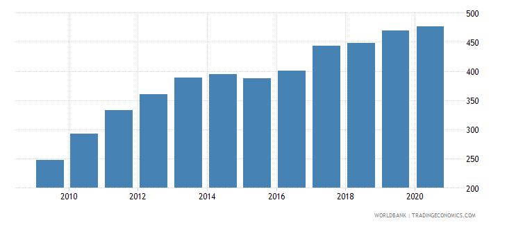 lithuania export volume index 2000  100 wb data
