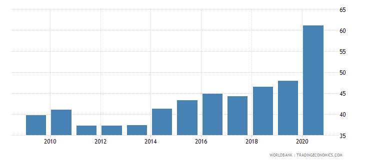 lithuania financial system deposits to gdp percent wb data