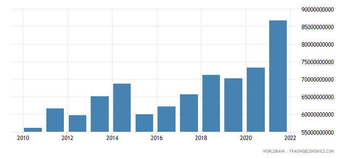 luxembourg gdp us dollar wb data