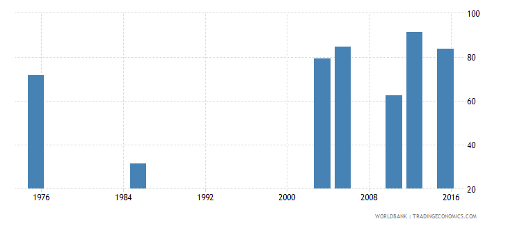 madagascar labor force participation rate female percent of female population ages 15 national estimate wb data