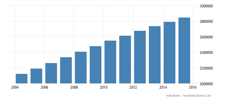 madagascar population ages 12 16 total wb data