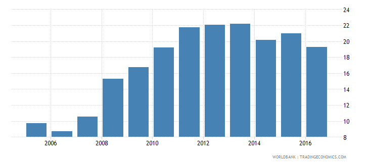 malawi bank deposits to gdp percent wb data