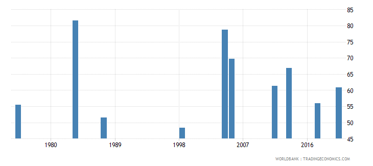 malawi labor force participation rate for ages 15 24 male percent national estimate wb data