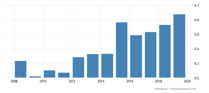 malawi life insurance premium volume to gdp percent wb data