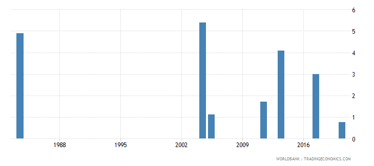 malawi unemployment male percent of male labor force national estimate wb data