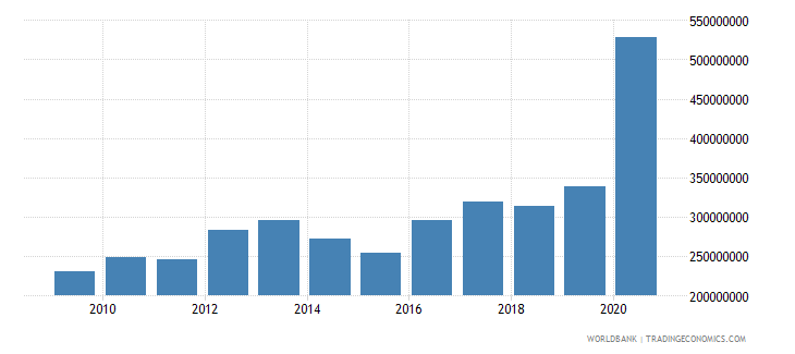 malawi use of imf credit dod us dollar wb data