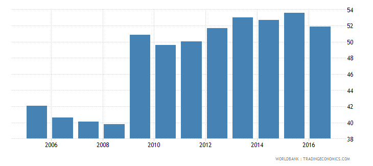 malaysia central government debt total percent of gdp wb data