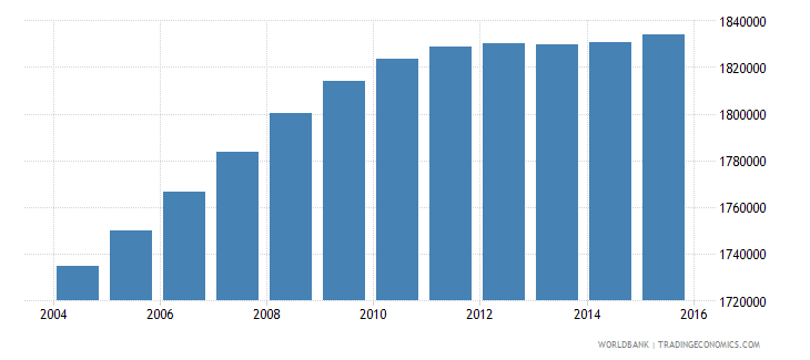 malaysia population ages 13 19 female wb data