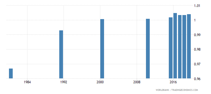 malaysia ratio of young literate females to males percent ages 15 24 wb data