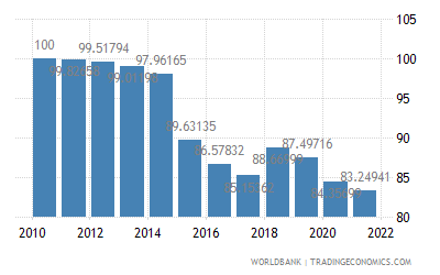 Malaysia Real Effective Exchange Rate Index 2000 100 1975 2019 Data 2020 Forecast