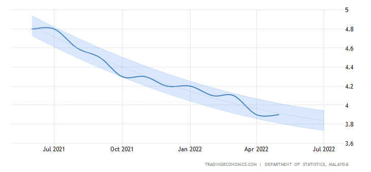 the rate of unemployment in malaysia Unemployment, youth total (% of total labor force ages 15-24) (modeled ilo estimate) from the world bank: data.
