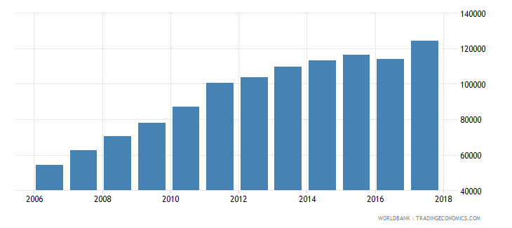 mali enrolment in grade 1 of lower secondary general education female number wb data
