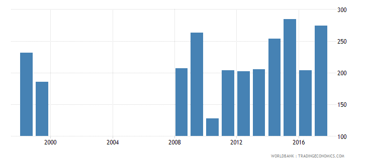 mali government expenditure per primary student constant ppp$ wb data