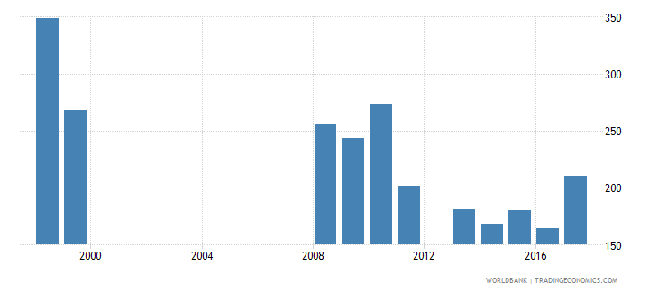 mali government expenditure per secondary student constant us$ wb data