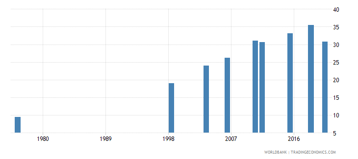 mali literacy rate adult total percent of people ages 15 and above wb data