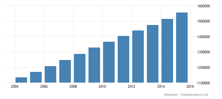 mali population ages 10 17 male wb data