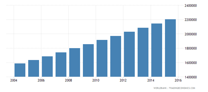 mali population ages 13 18 total wb data