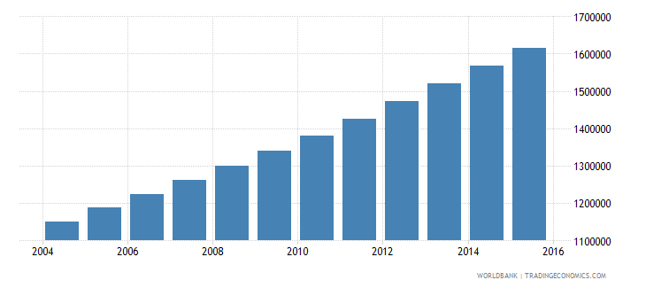 mali population ages 15 24 female wb data