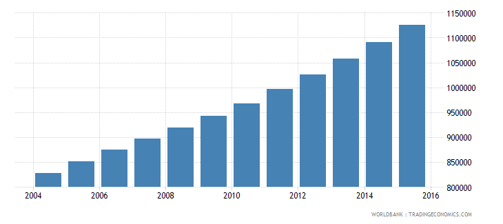 mali population ages 7 11 male wb data