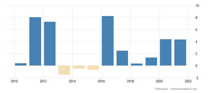 marshall islands inflation gdp deflator annual percent wb data