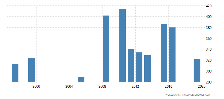 mauritania government expenditure per primary student constant ppp$ wb data
