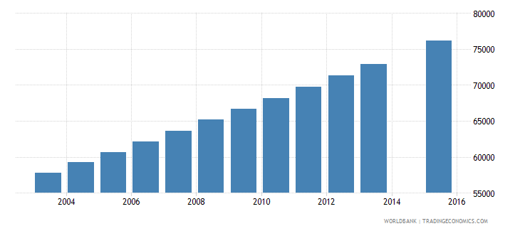 mauritania population age 18 total wb data