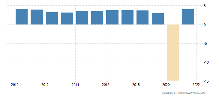 mauritius gdp per capita growth annual percent wb data