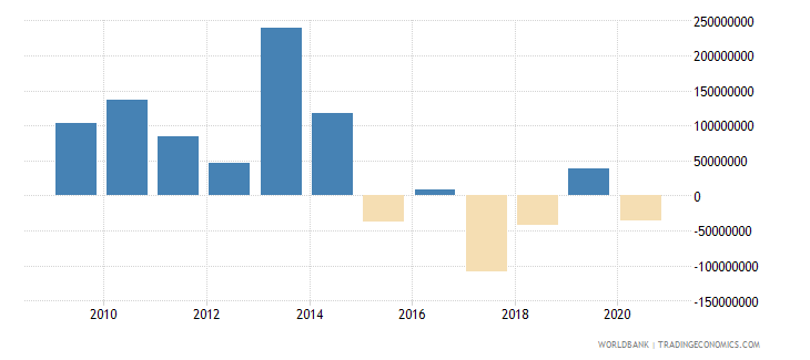 mauritius net financial flows multilateral nfl us dollar wb data