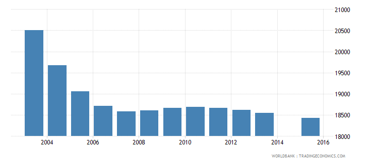 mauritius population age 5 total wb data