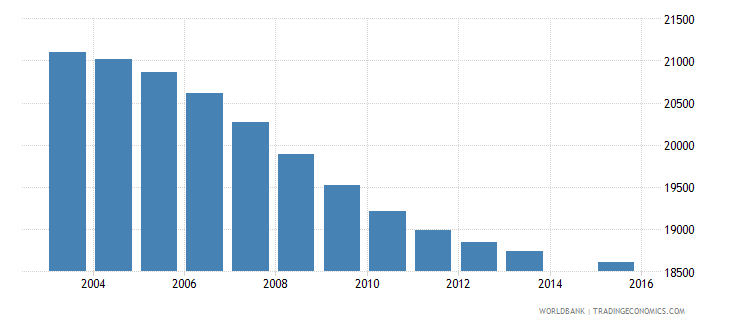 mauritius population age 9 total wb data